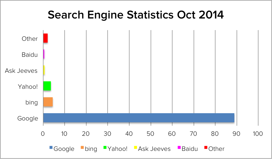 search-engine-statistics